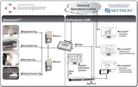 Asset & Location Tracking Technology | Awarepoint